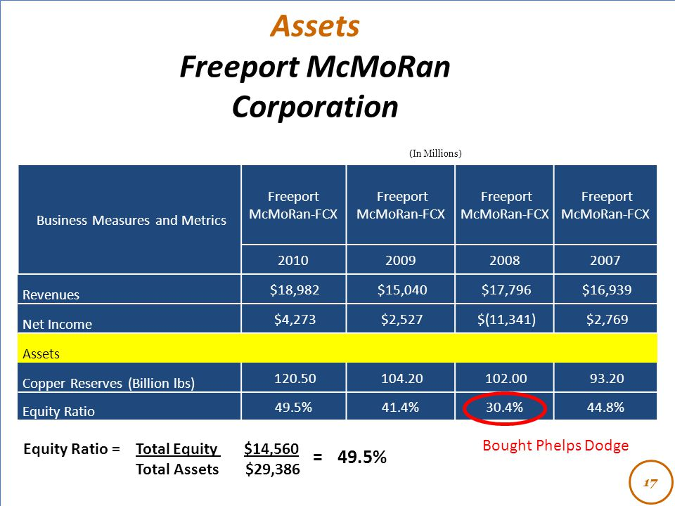- Assets Freeport McMoRan Corporation Equity Ratio = Total Equity $14,560 Total Assets $29,386 17 (In Millions) Business Measures and Metrics Freeport McMoRan-FCX 2010200920082007 Revenues $18,982 $15,040 $17,796 $16,939 Net Income $4,273 $2,527 $(11,341) $2,769 Assets Copper Reserves (Billion lbs) 120.50 104.20 102.00 93.20 Equity Ratio 49.5%41.4%30.4%44.8% = 49.5% Bought Phelps Dodge