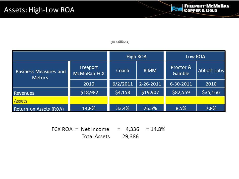 - High ROALow ROA Business Measures and Metrics Freeport McMoRan-FCX CoachRIMM Proctor & Gamble Abbott Labs 20106/2/20112-26-20116-30-20112010 Revenue