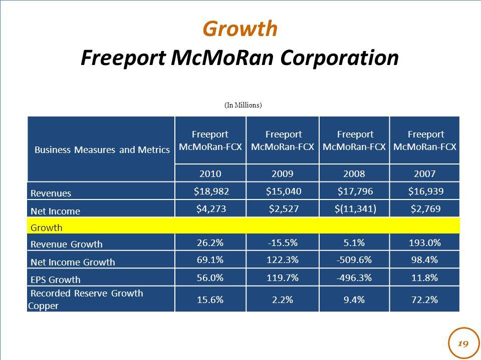 - Growth Freeport McMoRan Corporation (In Millions) Business Measures and Metrics Freeport McMoRan-FCX 2010200920082007 Revenues $18,982 $15,040 $17,7