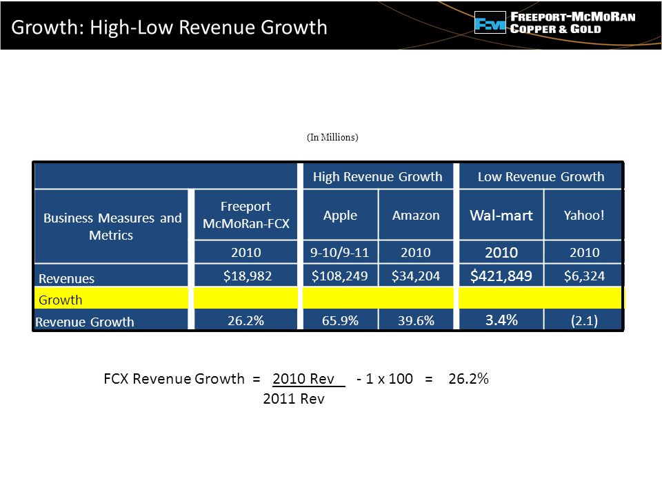 - High Revenue GrowthLow Revenue Growth Business Measures and Metrics Freeport McMoRan-FCX AppleAmazon Wal-mart Yahoo.