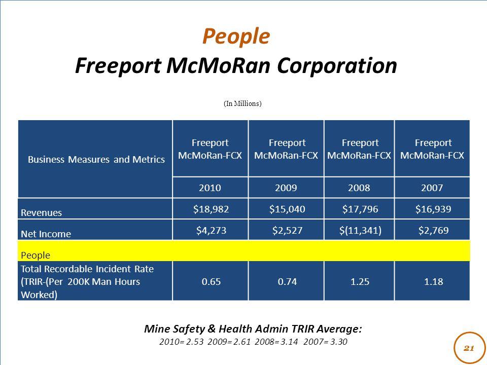 - People Freeport McMoRan Corporation 21 (In Millions) Business Measures and Metrics Freeport McMoRan-FCX 2010200920082007 Revenues $18,982 $15,040 $1