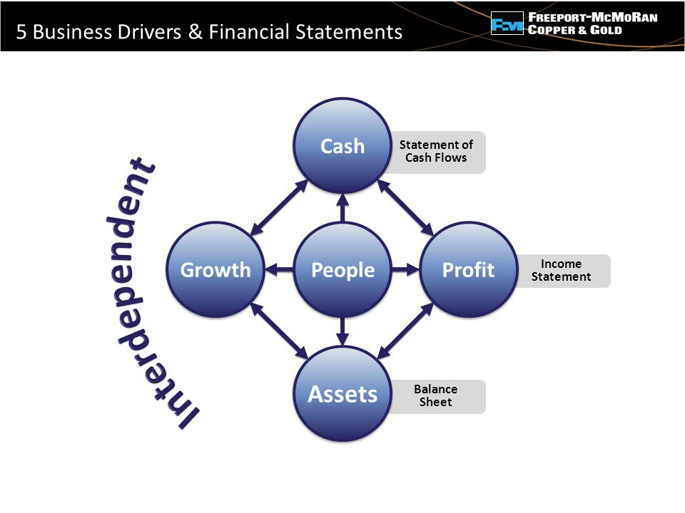 - 5 Business Drivers & Financial Statements Income Statement Balance Sheet Statement of Cash Flows People Assets Profit Cash Growth