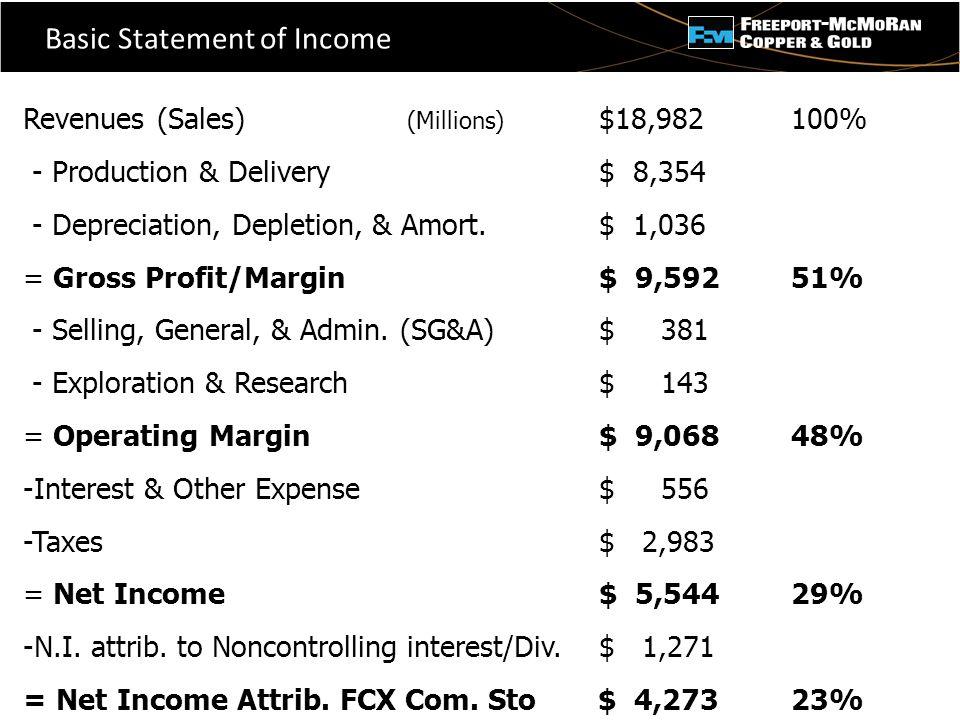 - Basic Statement of Income Revenues (Sales) (Millions) $18,982100% - Production & Delivery$ 8,354 - Depreciation, Depletion, & Amort.$ 1,036 = Gross Profit/Margin$ 9,592 51% - Selling, General, & Admin.