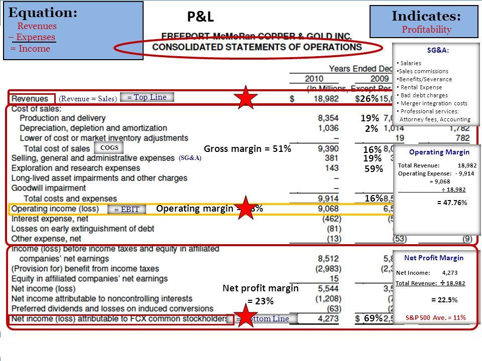 - Net Profit Margin Net Income: 4,273 Total Revenue: ÷ 18,982 = 22.5% S&P 500 Ave.