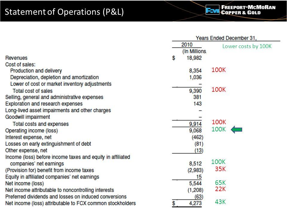 - Lower costs by 100K 100K 35K 65K 22K 43K Statement of Operations (P&L)