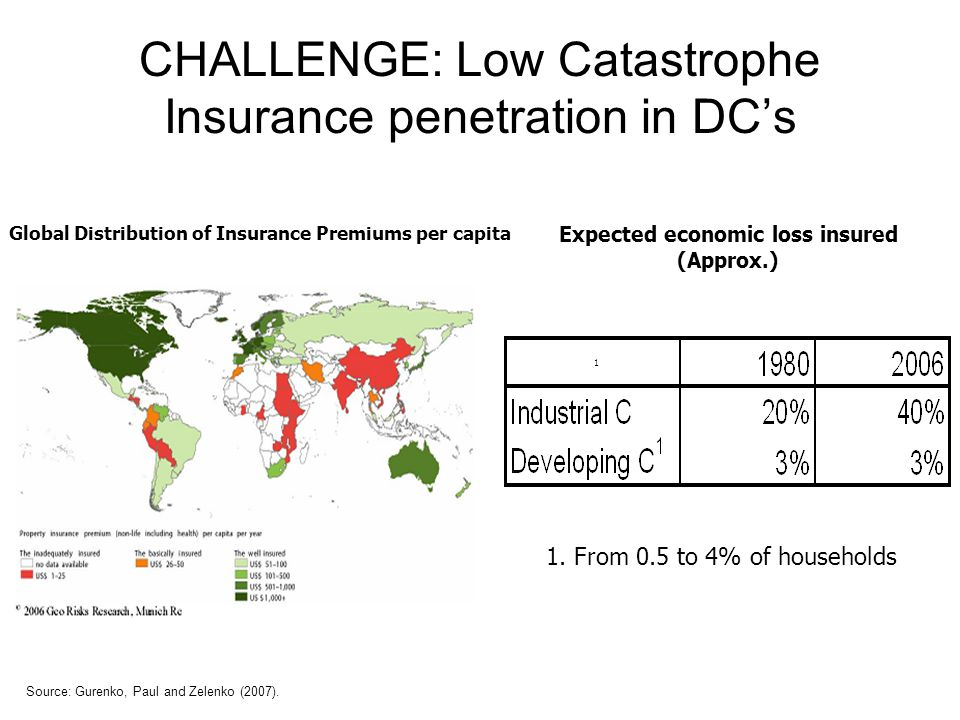 CHALLENGE: Low Catastrophe Insurance penetration in DC's Source: Gurenko, Paul and Zelenko (2007).