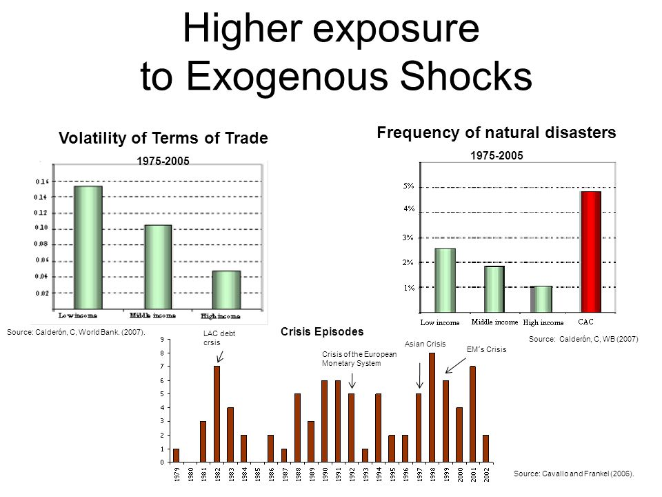 Higher exposure to Exogenous Shocks Volatility of Terms of Trade 1975-2005 Frequency of natural disasters 1975-2005 Crisis Episodes EM´s Crisis Asian Crisis Crisis of the European Monetary System LAC debt crsis Source: Cavallo and Frankel (2006).