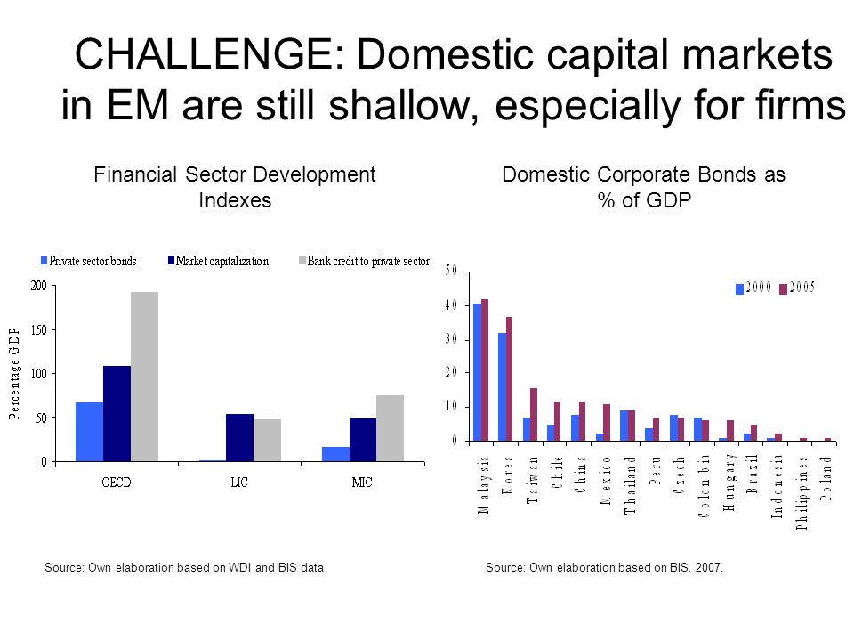 CHALLENGE: Domestic capital markets in EM are still shallow, especially for firms Domestic Corporate Bonds as % of GDP Source: Own elaboration based on BIS.