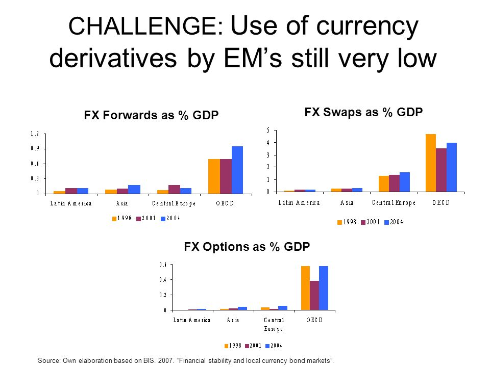 CHALLENGE: Use of currency derivatives by EM's still very low FX Forwards as % GDP FX Swaps as % GDP FX Options as % GDP Source: Own elaboration based on BIS.