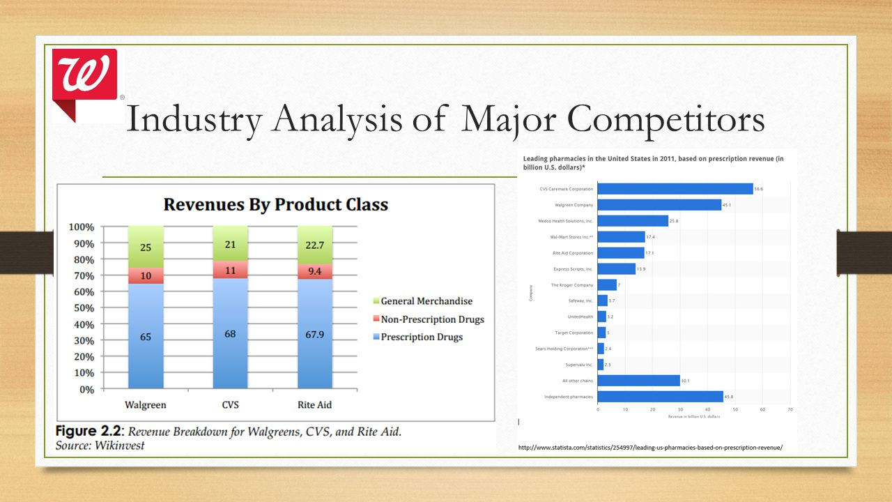Industry Analysis of Major Competitors