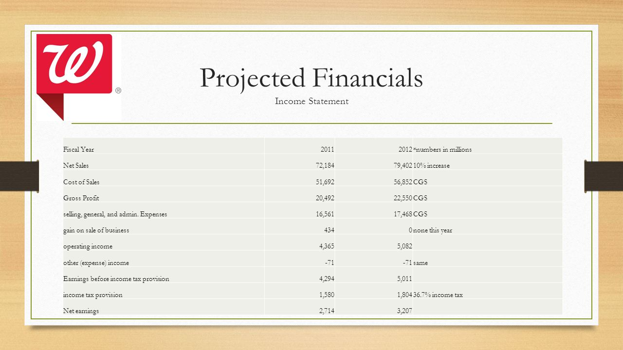 Projected Financials Income Statement Fiscal Year20112012*numbers in millions Net Sales72,18479,40210% increase Cost of Sales51,69256,852CGS Gross Profit20,49222,550CGS selling, general, and admin.