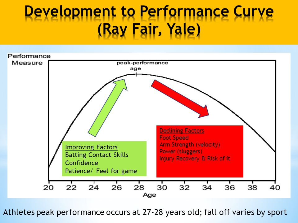 Athletes peak performance occurs at 27-28 years old; fall off varies by sport Improving Factors Batting Contact Skills Confidence Patience/ Feel for game Declining Factors Foot Speed Arm Strength (velocity) Power (sluggers) Injury Recovery & Risk of it