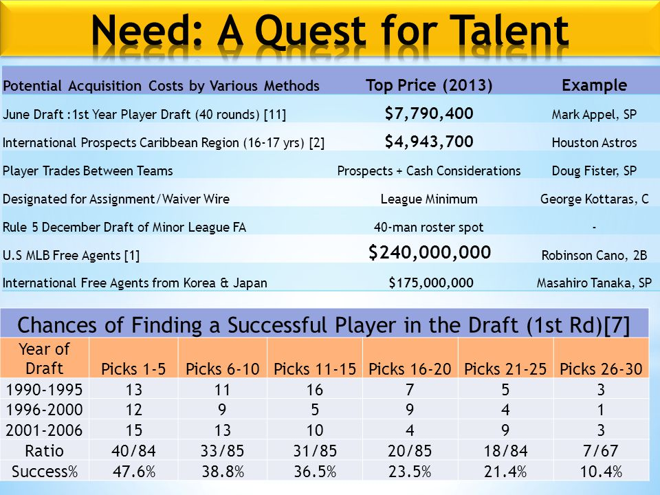 Chances of Finding a Successful Player in the Draft (1st Rd)[7] Year of DraftPicks 1-5Picks 6-10Picks 11-15Picks 16-20Picks 21-25Picks 26-30 1990-1995131116753 1996-20001295941 2001-2006151310493 Ratio40/8433/8531/8520/8518/847/67 Success%47.6%38.8%36.5%23.5%21.4%10.4% Potential Acquisition Costs by Various Methods Top Price (2013)Example June Draft :1st Year Player Draft (40 rounds) [11] $7,790,400 Mark Appel, SP International Prospects Caribbean Region (16-17 yrs) [2] $4,943,700 Houston Astros Player Trades Between TeamsProspects + Cash ConsiderationsDoug Fister, SP Designated for Assignment/Waiver WireLeague MinimumGeorge Kottaras, C Rule 5 December Draft of Minor League FA40-man roster spot- U.S MLB Free Agents [1] $240,000,000 Robinson Cano, 2B International Free Agents from Korea & Japan $175,000,000Masahiro Tanaka, SP
