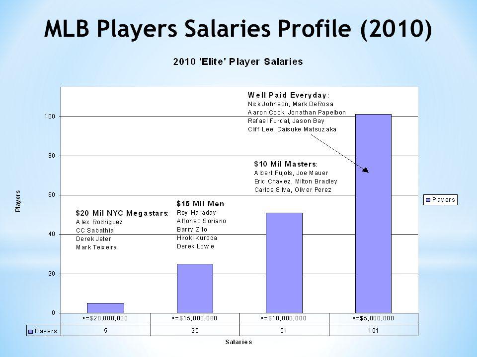 MLB Players Salaries Profile (2010)