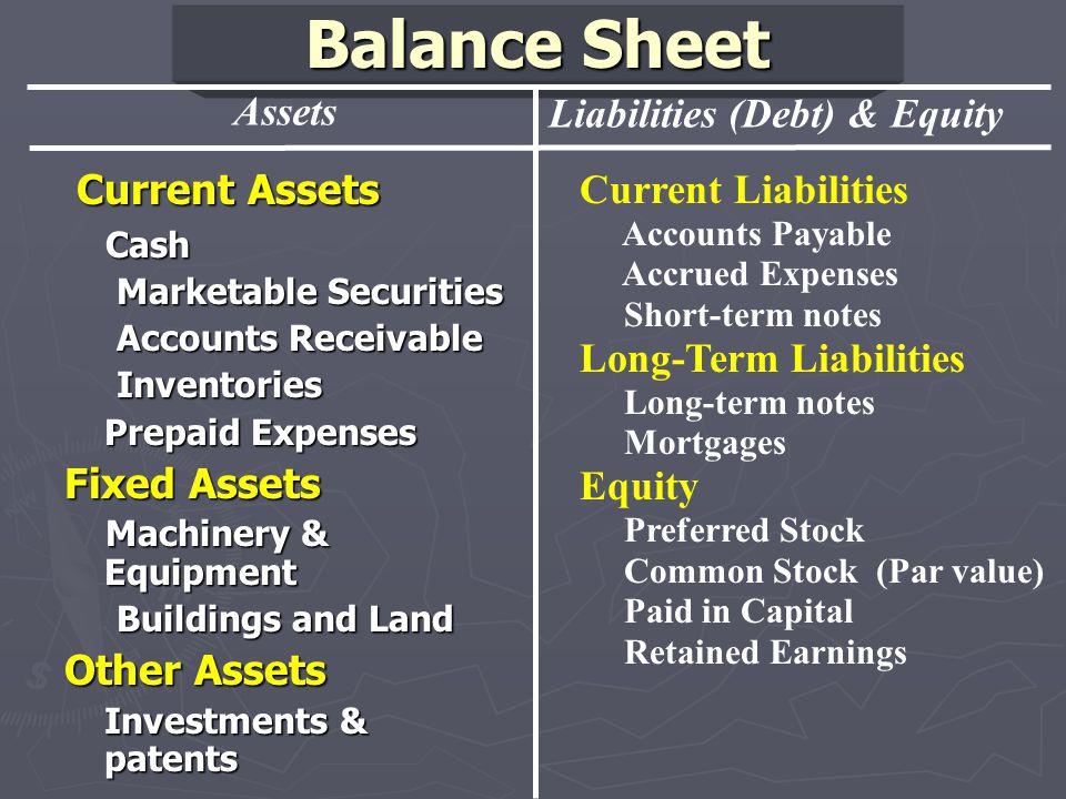 Balance Sheet Total Assets = Total Assets = Outstanding Debt + Shareholders' Equity