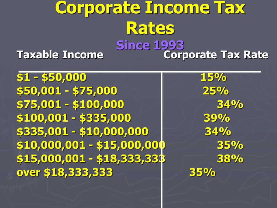 Corporate Income Taxes ► Corporate deductions from income: operating expenses, depreciation, interest expense. ► Dividends paid are NOT deductible. ►