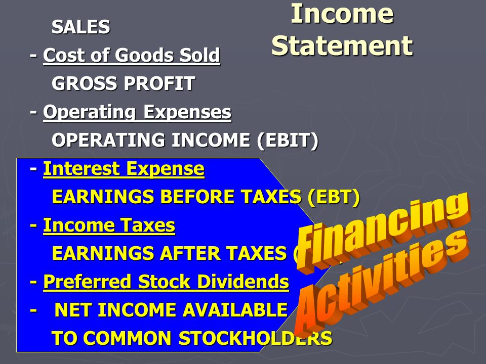 SALES SALES - Cost of Goods Sold GROSS PROFIT GROSS PROFIT - Operating Expenses OPERATING INCOME (EBIT) OPERATING INCOME (EBIT) - Interest Expense EAR