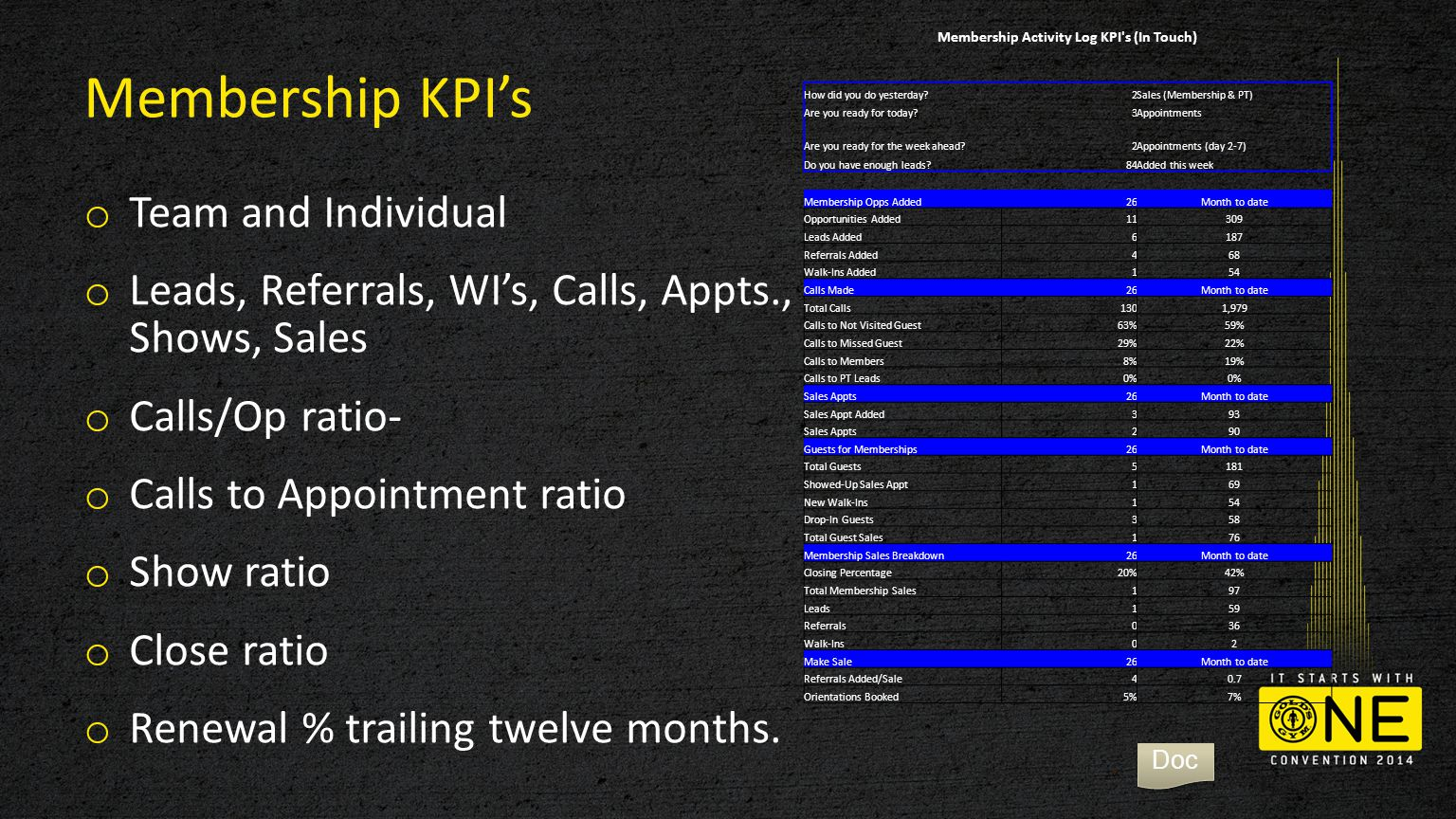Membership KPI's o Team and Individual o Leads, Referrals, WI's, Calls, Appts., Shows, Sales o Calls/Op ratio- o Calls to Appointment ratio o Show ratio o Close ratio o Renewal % trailing twelve months.