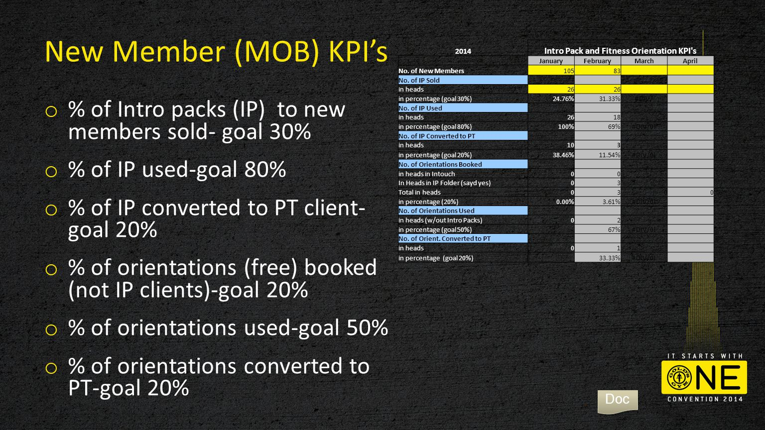 New Member (MOB) KPI's o % of Intro packs (IP) to new members sold- goal 30% o % of IP used-goal 80% o % of IP converted to PT client- goal 20% o % of orientations (free) booked (not IP clients)-goal 20% o % of orientations used-goal 50% o % of orientations converted to PT-goal 20% 2014 Intro Pack and Fitness Orientation KPI s JanuaryFebruaryMarchApril No.