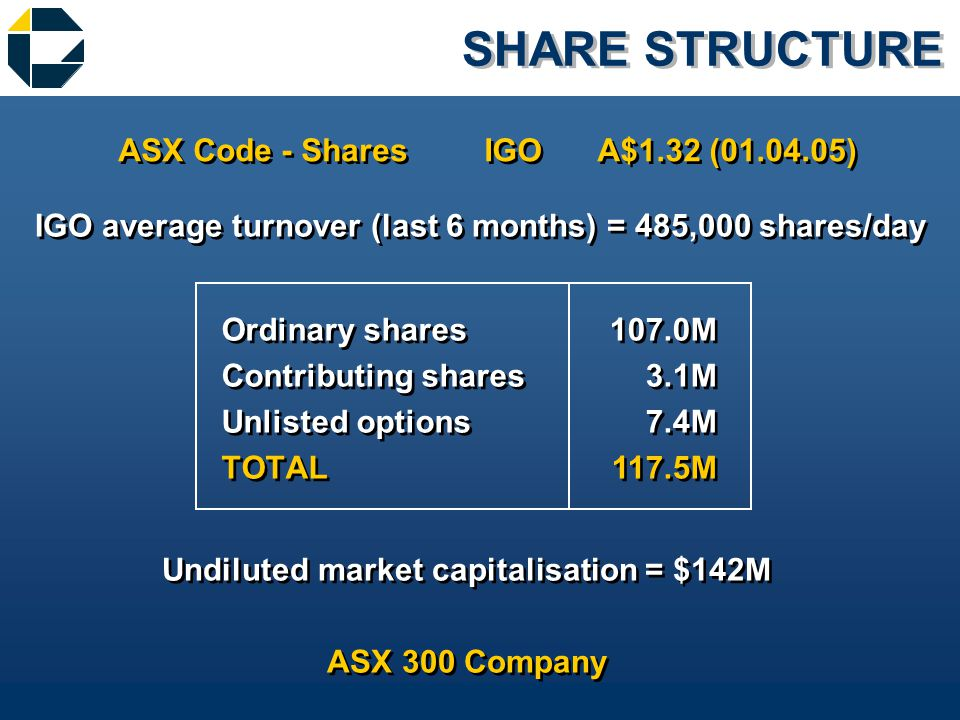 SHARE STRUCTURE Ordinary shares Contributing shares Unlisted options TOTAL Ordinary shares Contributing shares Unlisted options TOTAL 107.0M 3.1M 7.4M 117.5M 107.0M 3.1M 7.4M 117.5M ASX Code - Shares ASX Code - Shares IGO Undiluted market capitalisation = $142M ASX 300 Company Undiluted market capitalisation = $142M ASX 300 Company IGO average turnover (last 6 months) = 485,000 shares/day A$1.32 (01.04.05)