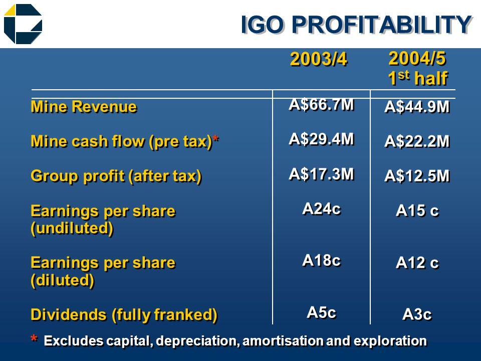 IGO PROFITABILITY Mine Revenue Mine cash flow (pre tax)* Group profit (after tax) Earnings per share (undiluted) Earnings per share (diluted) Dividends (fully franked) Mine Revenue Mine cash flow (pre tax)* Group profit (after tax) Earnings per share (undiluted) Earnings per share (diluted) Dividends (fully franked) A$44.9M A$22.2M A$12.5M A15 c A12 c A3c A$44.9M A$22.2M A$12.5M A15 c A12 c A3c A$66.7M A$29.4M A$17.3M A24c A18c A5c A$66.7M A$29.4M A$17.3M A24c A18c A5c Excludes capital, depreciation, amortisation and exploration 2003/4 2004/5 1 st half 2004/5 1 st half * *