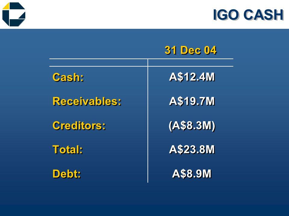 IGO CASH Cash: Receivables: Creditors: Total: Debt: Cash: Receivables: Creditors: Total: Debt: A$12.4M A$19.7M (A$8.3M) A$23.8M A$8.9M A$12.4M A$19.7M (A$8.3M) A$23.8M A$8.9M 31 Dec 04