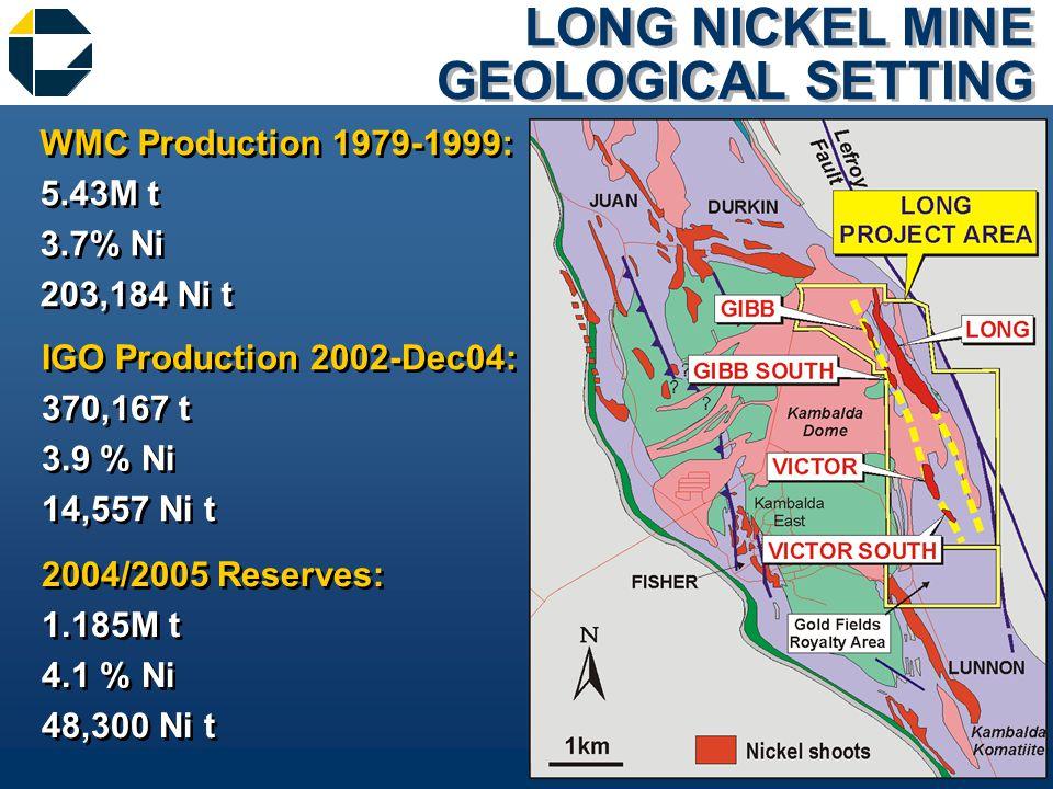 LONG NICKEL MINE GEOLOGICAL SETTING WMC Production 1979-1999: 5.43M t 3.7% Ni 203,184 Ni t WMC Production 1979-1999: 5.43M t 3.7% Ni 203,184 Ni t IGO Production 2002-Dec04: 370,167 t 3.9 % Ni 14,557 Ni t IGO Production 2002-Dec04: 370,167 t 3.9 % Ni 14,557 Ni t 2004/2005 Reserves: 1.185M t 4.1 % Ni 48,300 Ni t 2004/2005 Reserves: 1.185M t 4.1 % Ni 48,300 Ni t