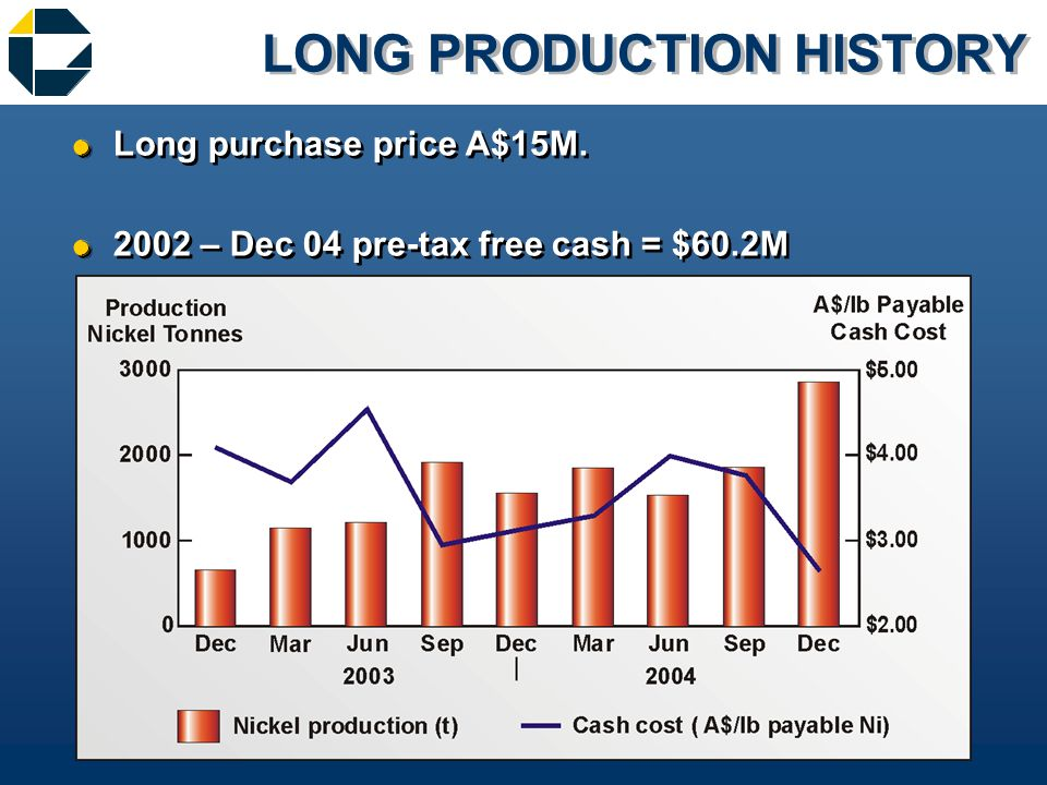 LONG PRODUCTION HISTORY &Long purchase price A$15M.