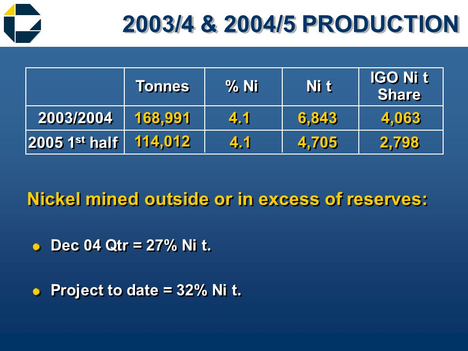 2003/4 & 2004/5 PRODUCTION &Dec 04 Qtr = 27% Ni t.