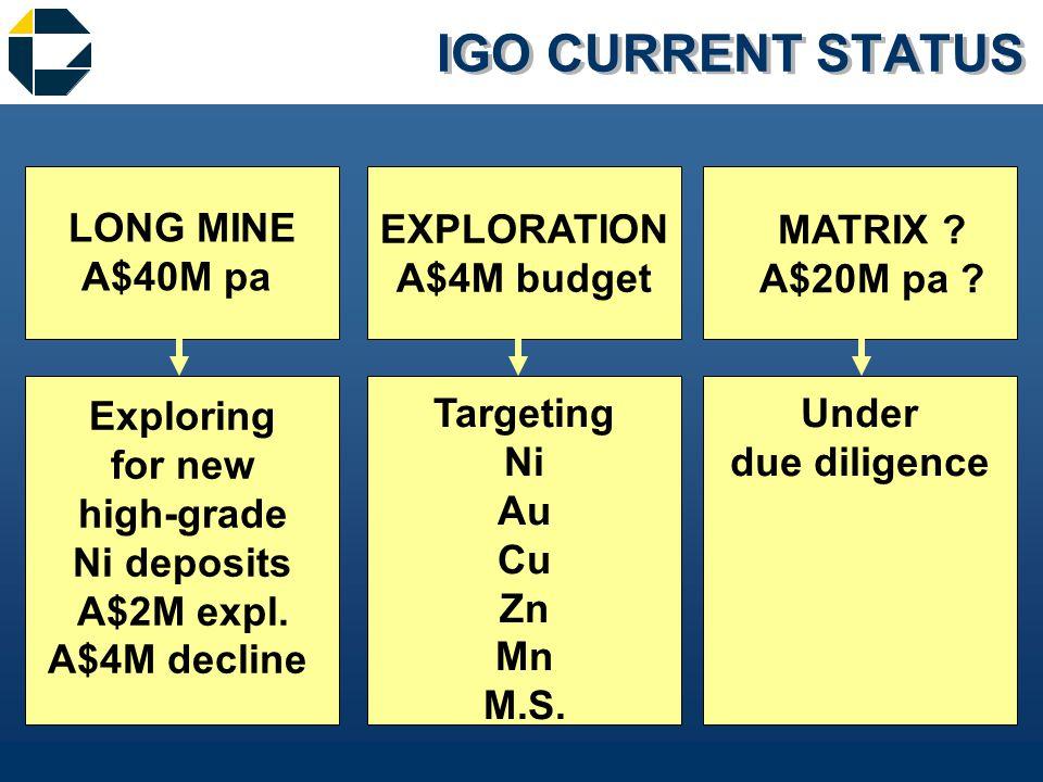 IGO CURRENT STATUS EXPLORATION A$4M budget LONG MINE A$40M pa MATRIX .