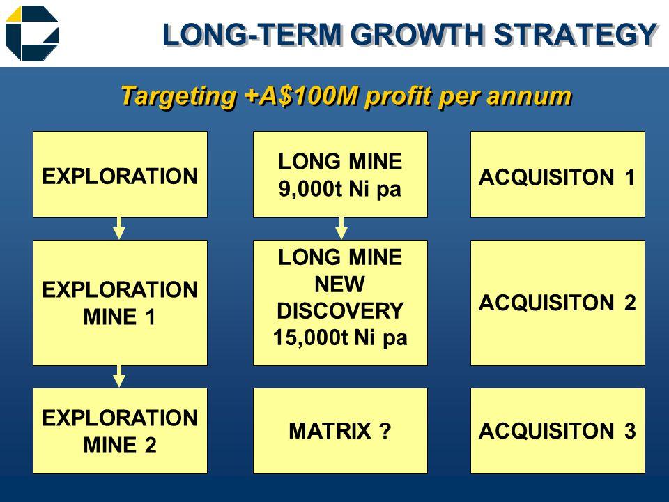 LONG-TERM GROWTH STRATEGY EXPLORATION MINE 1 EXPLORATION MINE 2 LONG MINE 9,000t Ni pa LONG MINE NEW DISCOVERY 15,000t Ni pa MATRIX .