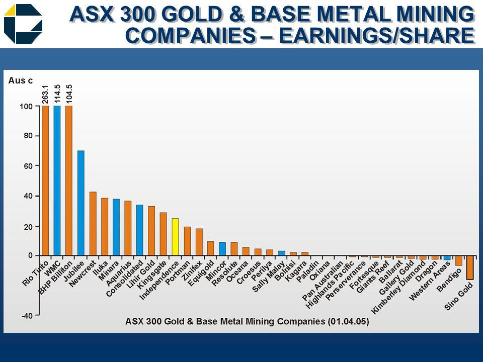 ASX 300 GOLD & BASE METAL MINING COMPANIES – EARNINGS/SHARE