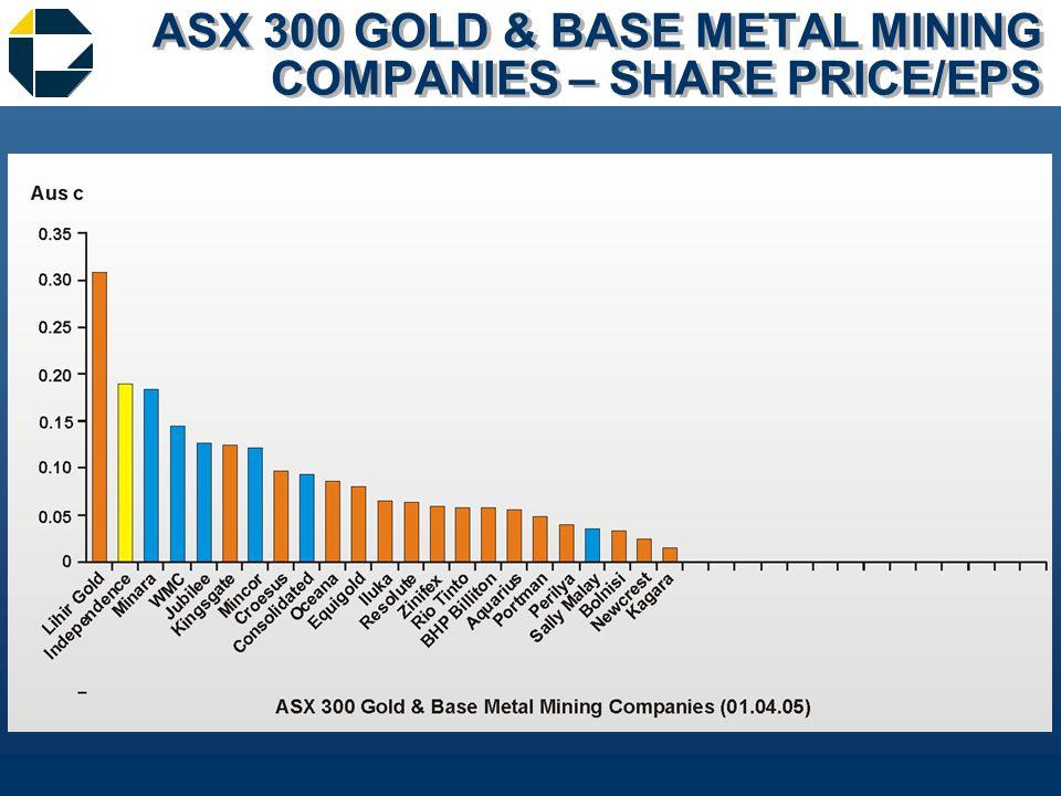 ASX 300 GOLD & BASE METAL MINING COMPANIES – SHARE PRICE/EPS