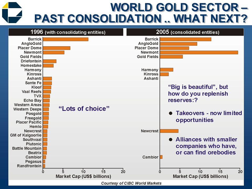 WORLD BASE METAL SECTOR – FUTURE CONSOLIDATION?
