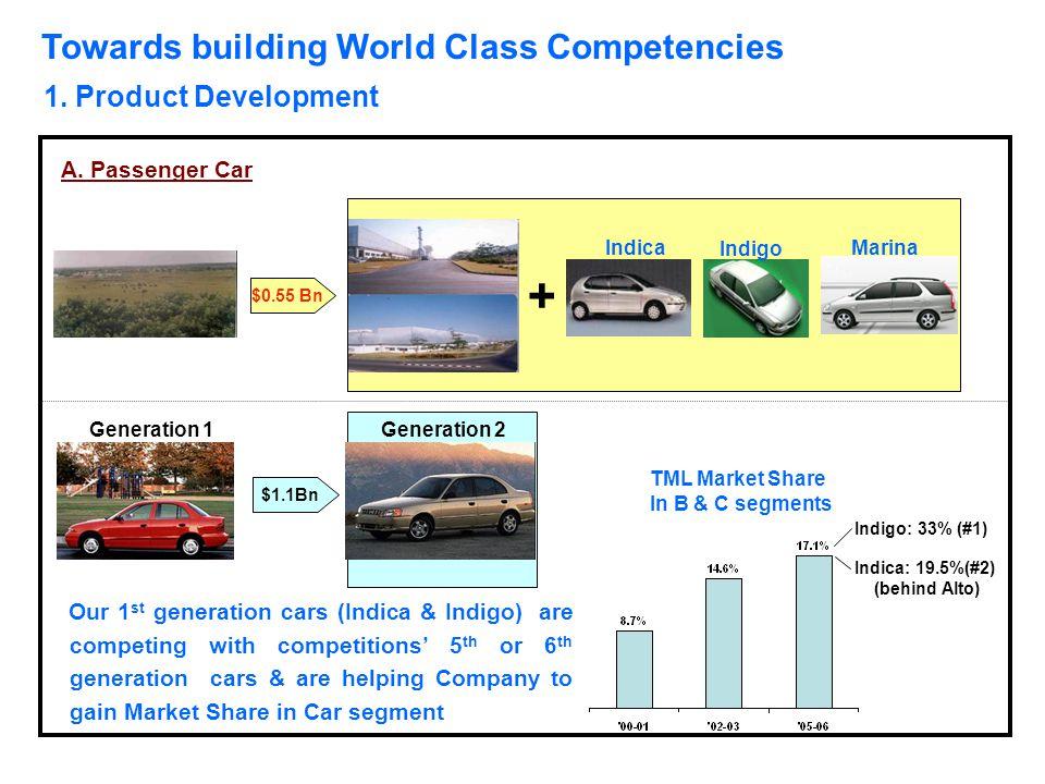Towards building World Class Competencies 1. Product Development $0.55 Bn $1.1Bn + Generation 1 Generation 2 A. Passenger Car Our 1 st generation cars
