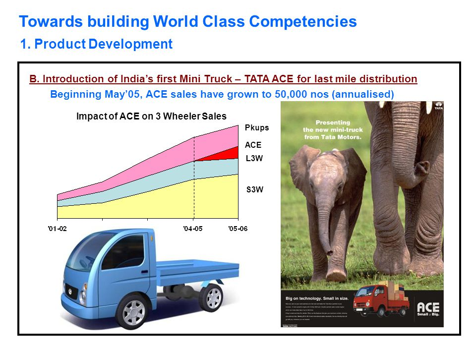 Towards building World Class Competencies 1. Product Development B. Introduction of India's first Mini Truck – TATA ACE for last mile distribution Beg