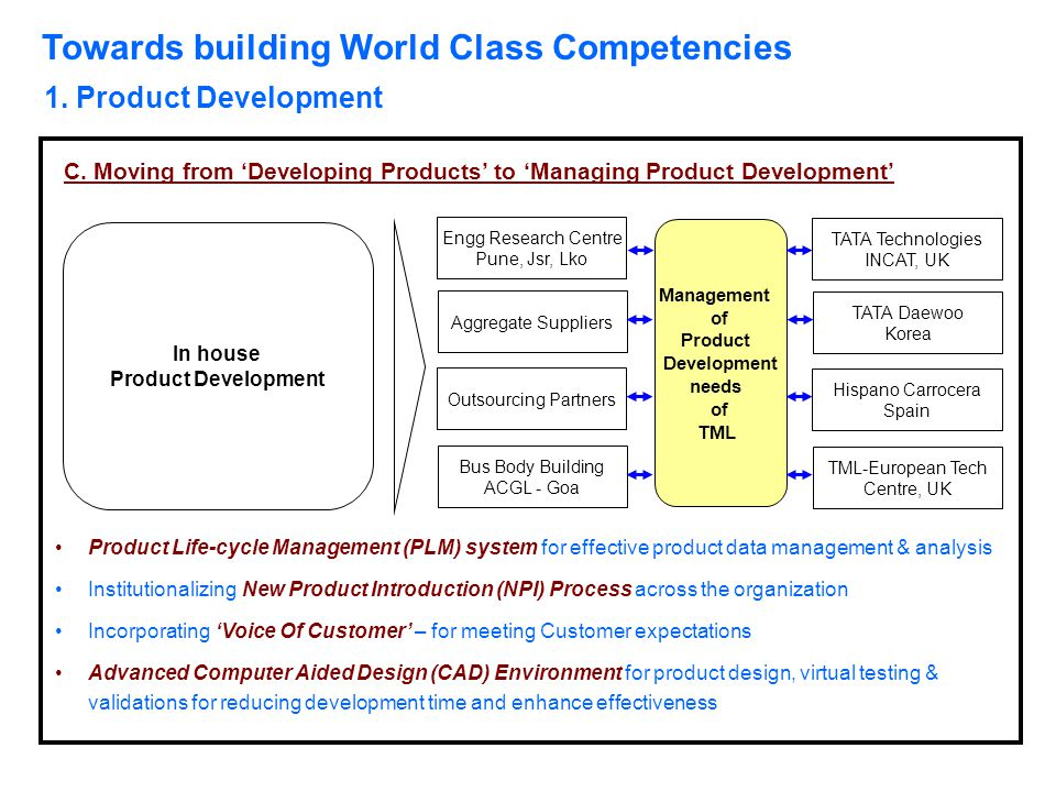 Towards building World Class Competencies 1. Product Development C. Moving from 'Developing Products' to 'Managing Product Development' Engg Research