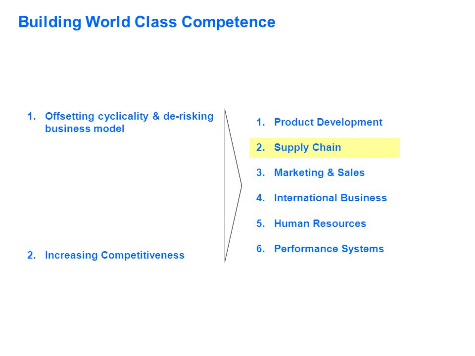 Building World Class Competence 1.Offsetting cyclicality & de-risking business model 2.Increasing Competitiveness 1.Product Development 2.Supply Chain