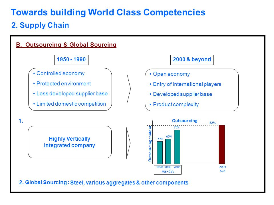 Towards building World Class Competencies 2. Supply Chain Outsourcing content 57% 60% 75% 82% Outsourcing 199020002005 M&HCVs 2005 ACE Highly Vertical