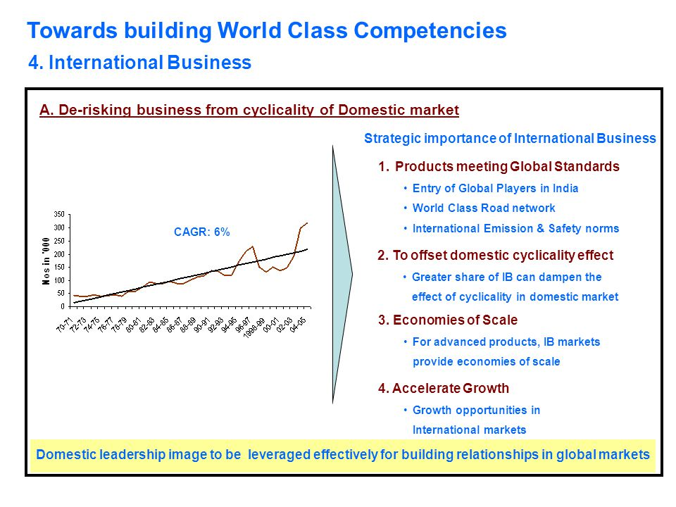 Towards building World Class Competencies 4. International Business A. De-risking business from cyclicality of Domestic market CAGR: 6% Strategic impo