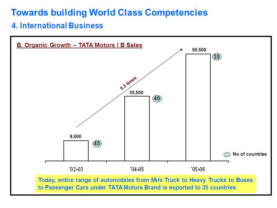 Towards building World Class Competencies 4. International Business B. Organic Growth – TATA Motors I B Sales No of countries 9,500 30,500 50,500 45 4