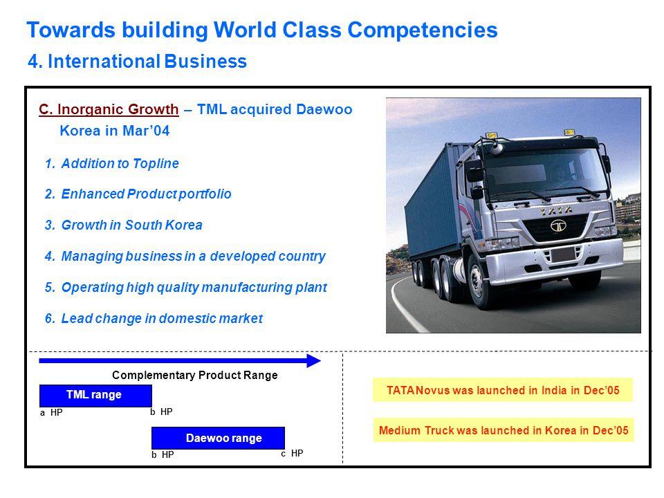 Towards building World Class Competencies 4. International Business C. Inorganic Growth – TML acquired Daewoo Korea in Mar'04 1.Addition to Topline 2.