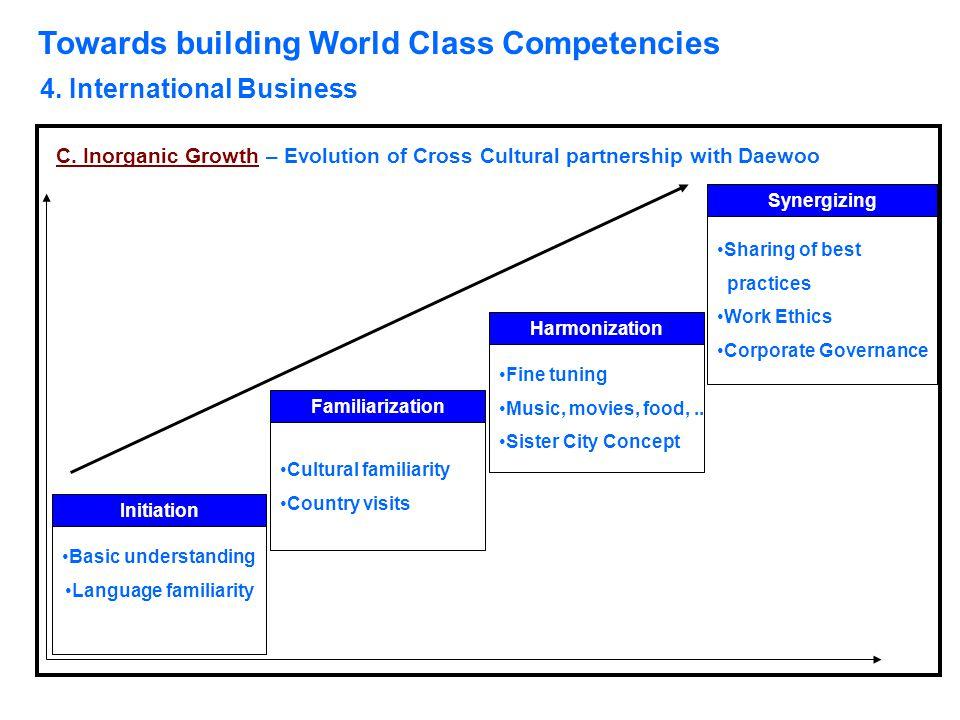 Towards building World Class Competencies 4. International Business C. Inorganic Growth – Evolution of Cross Cultural partnership with Daewoo Initiati