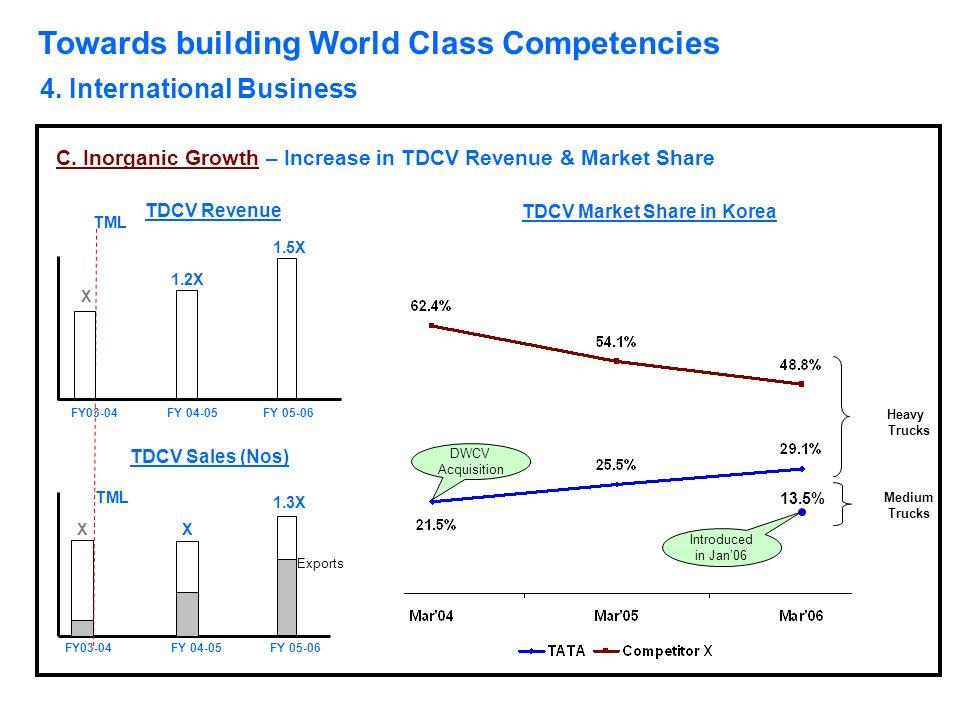 Towards building World Class Competencies 4. International Business C. Inorganic Growth – Increase in TDCV Revenue & Market Share X 1.3X TML X TDCV Re