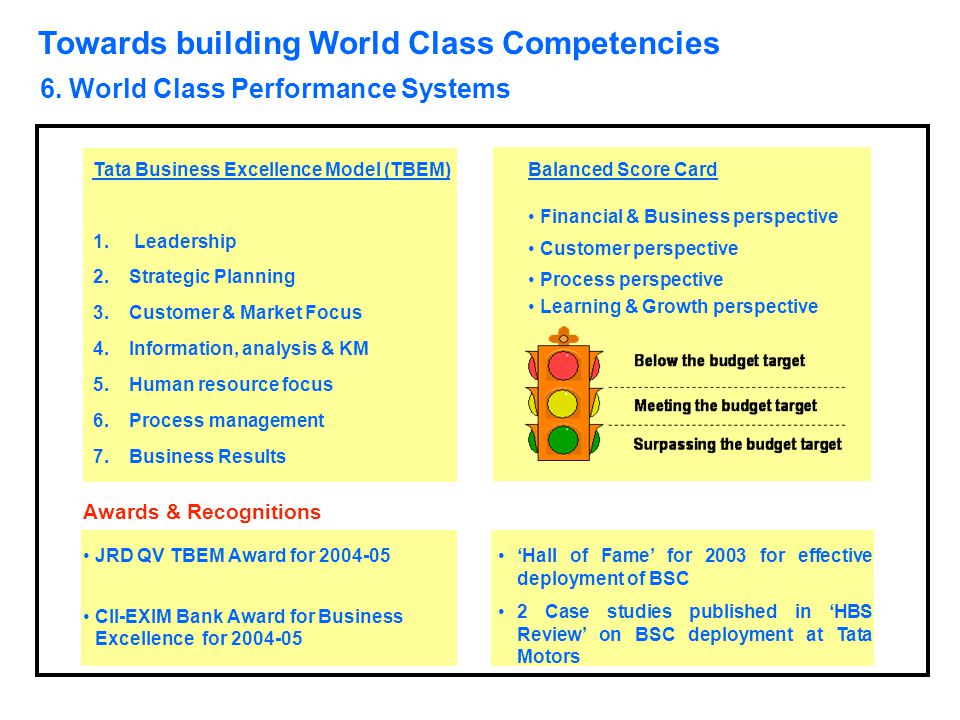 Towards building World Class Competencies 6. World Class Performance Systems Balanced Score Card Financial & Business perspective Customer perspective