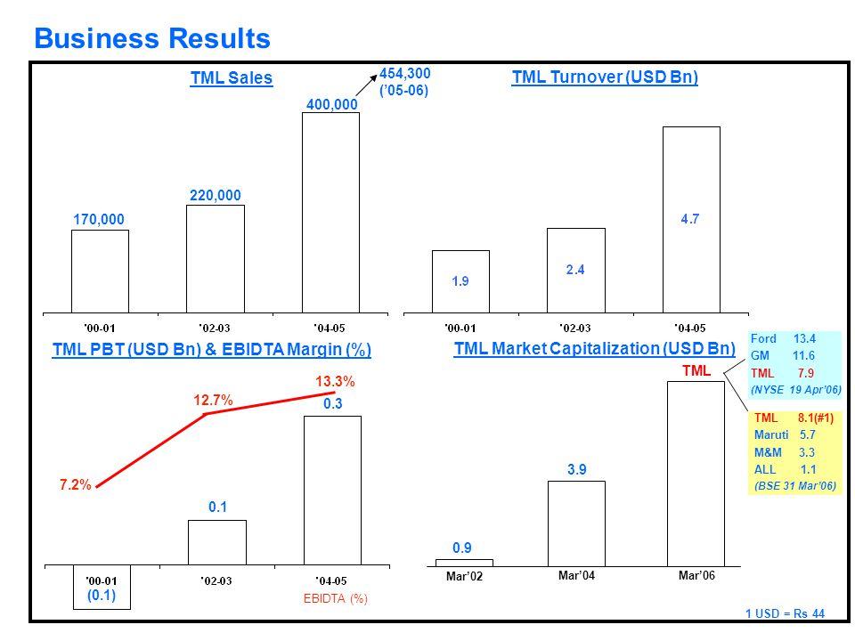 1 USD = Rs 44 (0.1) 0.1 0.3 TML PBT (USD Bn) & EBIDTA Margin (%) TML Market Capitalization (USD Bn) 7.2% 12.7% 13.3% EBIDTA (%) Mar'02 Mar'04Mar'06 0.