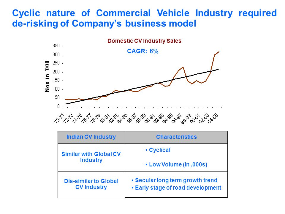 Secular long term growth trend Early stage of road development Dis-similar to Global CV Industry Cyclical Low Volume (in,000s) Similar with Global CV