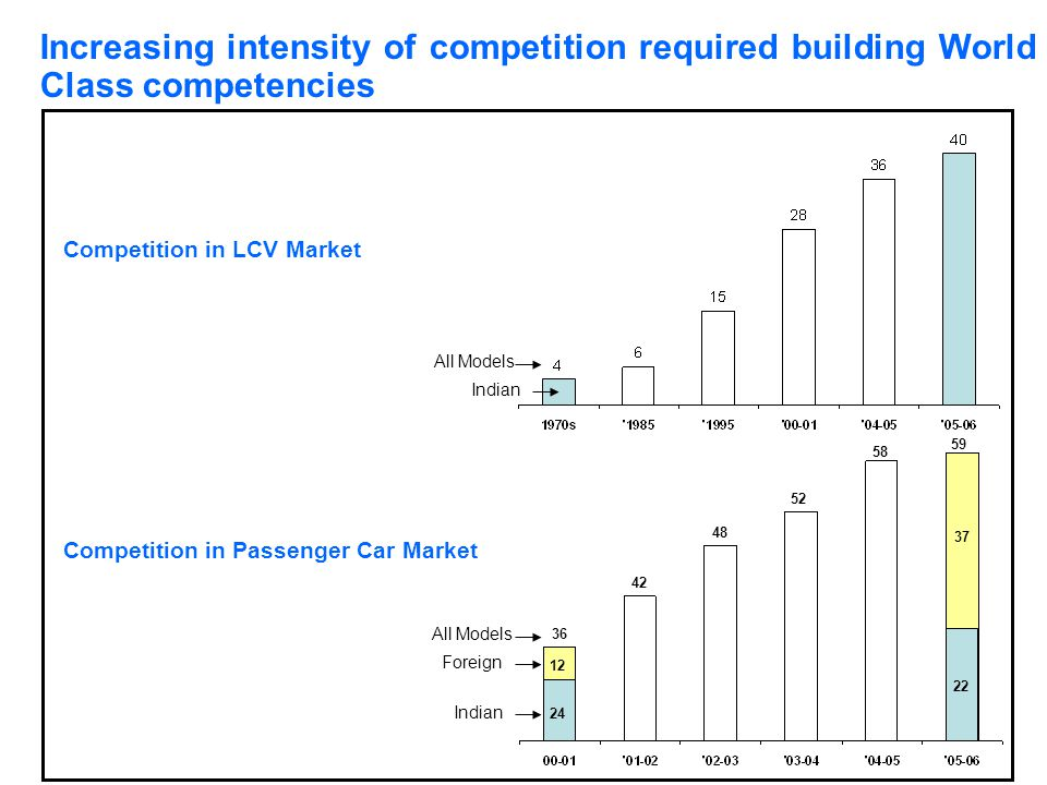Increasing intensity of competition required building World Class competencies Competition in LCV Market Competition in Passenger Car Market All Model