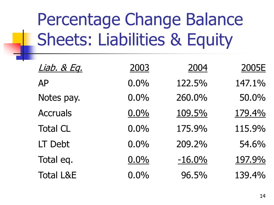 14 Percentage Change Balance Sheets: Liabilities & Equity Liab.