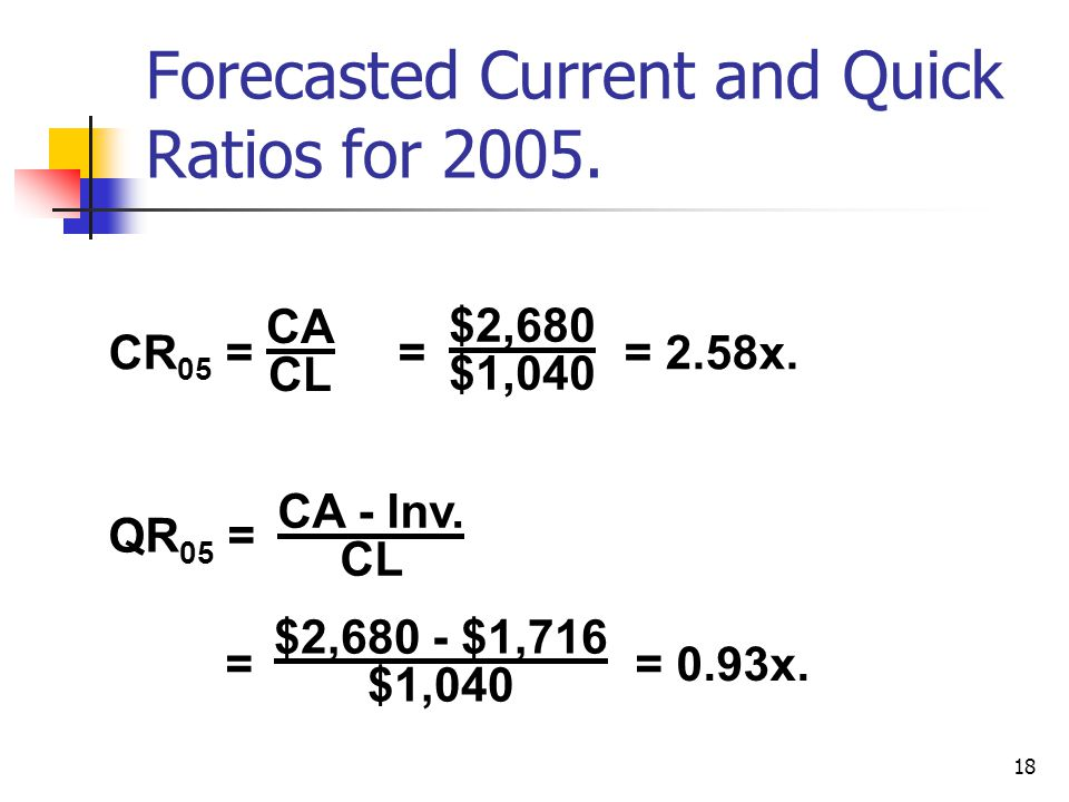 18 Forecasted Current and Quick Ratios for 2005. CR 05 = = = 2.58x.